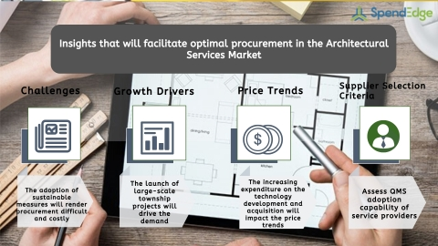 Global Architectural Services Market Procurement Intelligence Report. (Graphic: Business Wire)