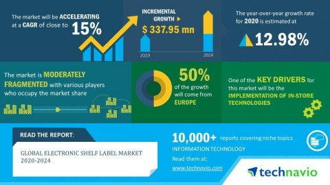 Technavio has announced its latest market research report titled global electronic shelf label market 2020-2024. (Graphic: Business Wire)