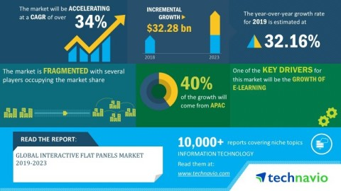 Technavio has announced its latest market research report titled global interactive flat panels market 2019-2023. (Graphic: Business Wire)