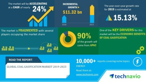 Technavio has announced its latest market research report titled global coal gasification market 2019-2023. (Graphic: Business Wire)
