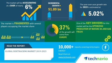 Technavio has announced its latest market research report titled global sidetracking market 2019-2023. (Graphic: Business Wire)