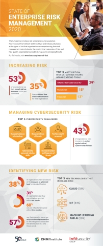 New research from ISACA, CMMI Institute and Infosecurity looks at the types of risk that organizations are experiencing, their risk management maturity levels, the most critical categories of risk, and how quickly organizations are able to respond to emerging threats. (Graphic: Business Wire)