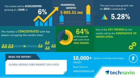 Technavio has announced its latest market research report titled global needle coke market 2019-2023 (Graphic: Business Wire)