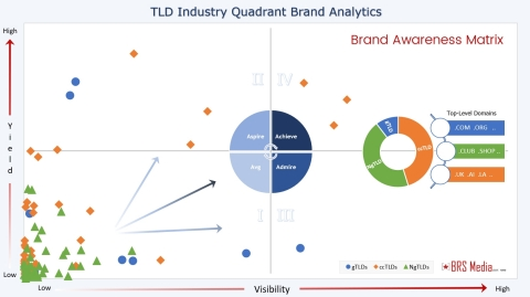 Quadrant Analytics for Top-Level Domain Brand Awareness (Photo: Business Wire)