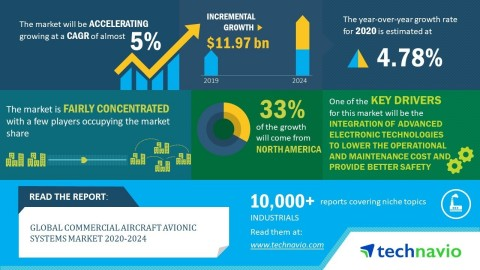 Technavio has announced its latest market research report titled global commercial aircraft avionic systems market 2020-2024. (Graphic: Business Wire)