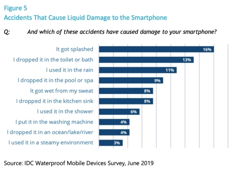 Sample findings from Waterproofing Electronics Criticality Study (Graphic: Business Wire)