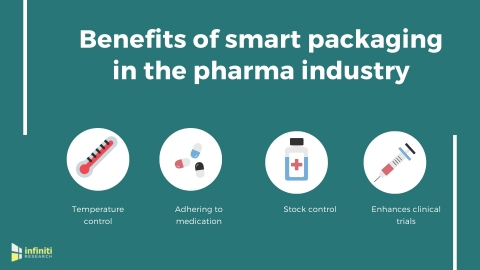 Smart packaging in the pharma industry. (Graphic: Business Wire)