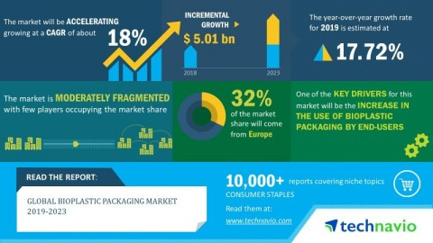 Technavio has announced its latest market research report titled global bioplastic packaging market 2019-2023. (Graphic: Business Wire)
