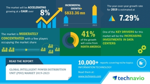 Technavio has announced its latest market research report titled global intelligent PDU market 2019-2023. (Graphic: Business Wire)