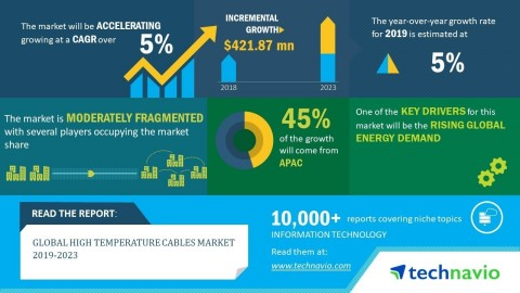 Technavio has announced its latest market research report titled global high temperature cables market 2019-2023. (Graphic: Business Wire)