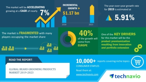 Technavio has announced its latest market research report titled global beard grooming products market 2019-2023. (Graphic: Business Wire)