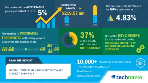 Technavio has announced its latest market research report titled global church management software market 2019-2023. (Graphic: Business Wire)
