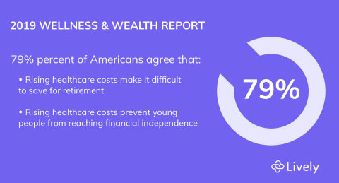 New survey from Lively, Inc. reveals Americans under 35 unable to save for retirement, pay down debt, or buy a house (Graphic: Business Wire)