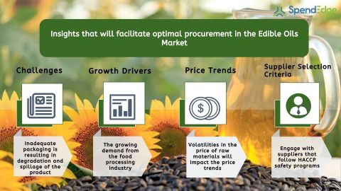 Global Edible Oils Market Procurement Intelligence Report. (Graphic: Business Wire)