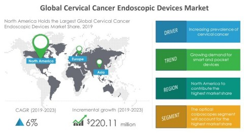 Technavio has announced its latest market research report titled global cervical cancer endoscopic devices market 2019-2023. (Graphic: Business Wire)