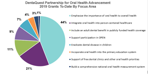 DentaQuest Partnership for Oral Health Advancement Invests $640,000 in Oral Health Initiatives During Third Quarter of 2019 (Graphic: Business Wire)