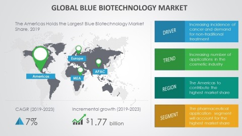 Technavio has announced its latest market research report titled global blue biotechnology market 2019-2023. (Graphic: Business Wire)