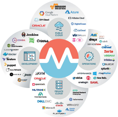 Morpheus offers over 75 native integrations out-of-the-box. (Graphic: Business Wire)