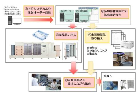 注射薬取り揃えの業務フロー (画像:ビジネスワイヤ)