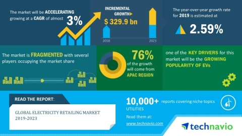 Technavio has announced its latest market research report titled global electricity retailing market 2019-2023.