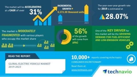 Technavio has announced its latest market research report titled global electric vehicle market 2019-2023. (Graphic: Business Wire)