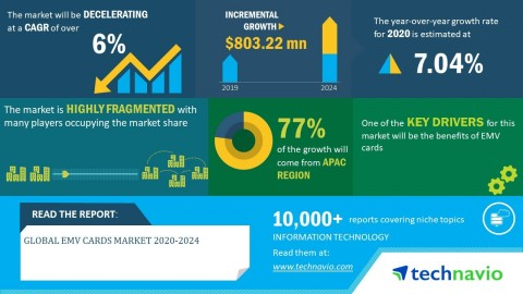 Technavio has announced its latest market research report titled global EMV cards market 2020-2024 (Graphic: Business Wire)