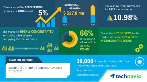 Technavio has announced its latest market research report titled global sputtering equipment market 2019-2023 (Graphic: Business Wire)
