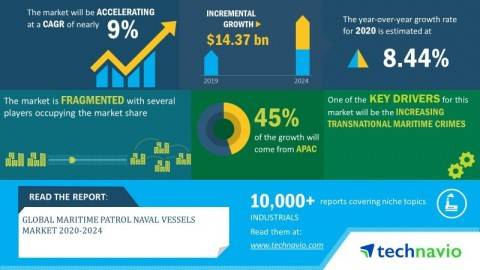 Technavio has announced its latest market research report titled global maritime patrol naval vessels market 2020-2024. (Graphic: Business Wire)