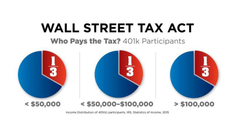 Graphic showing who is likely to pay the proposed Wall Street Tax. (Graphic: Business Wire)