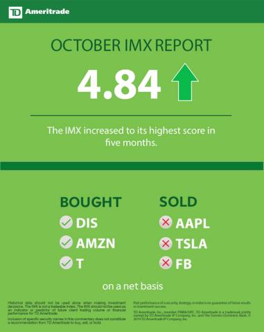TD Ameritrade Oct. 2019 Investor Movement Index (Graphic: TD Ameritrade)