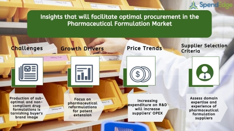 Global Pharmaceutical Formulation Market Procurement Intelligence Report. (Graphic: Business Wire)