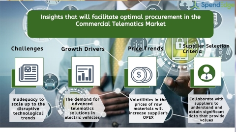 Global Commercial Telematics Market Procurement Intelligence Report. (Graphic: Business Wire)