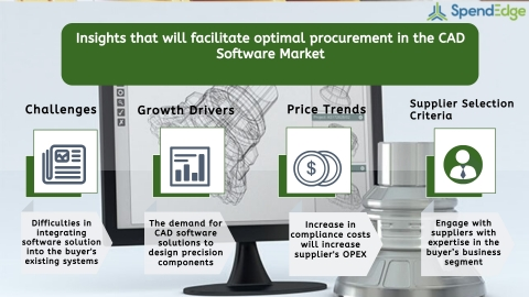 Global CAD Software Market Procurement Intelligence Report (Graphic: Business Wire)