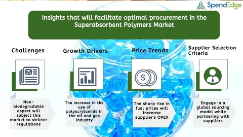 Global Superabsorbent Polymers Market Procurement Intelligence Report. (Graphic: Business Wire)
