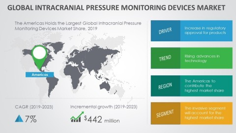 Technavio has announced its latest market research report titled global intracranial pressure monitoring devices market 2019-2023. (Graphic: Business Wire)