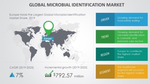 Technavio has announced its latest market research report titled global microbial identification market 2019-2023 (Graphic: Business Wire)