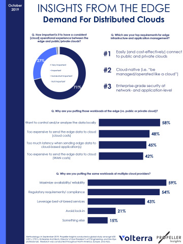 Insights From The Edge Demand for Distributed Clouds (Graphic: Business Wire)
