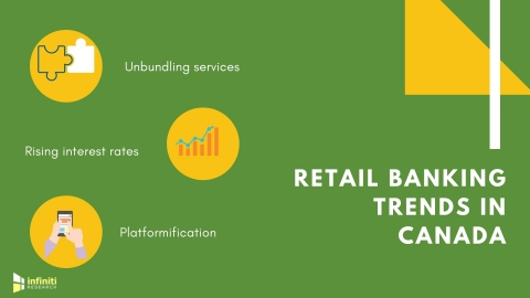 Retail banking trends in Canada. (Graphic: Business Wire)