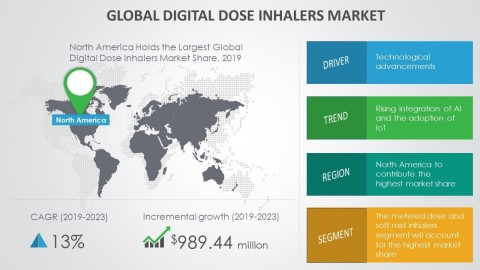 Technavio has announced its latest market research report titled global digital dose inhaler market 2019-2023. (Graphic: Business Wire)