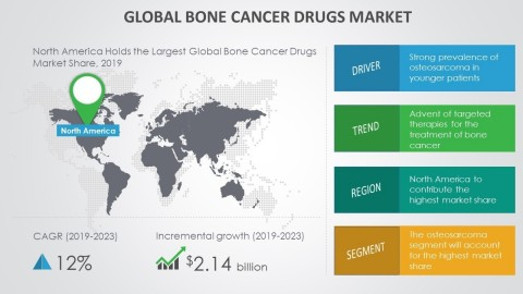 Technavio has announced its latest market research report titled global bone cancer drugs market 2019-2023. (Graphic: Business Wire)