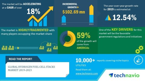Technavio has announced its latest market research report titled global hydrogen fuel cell stacks market 2019-2023. (Graphic: Business Wire)