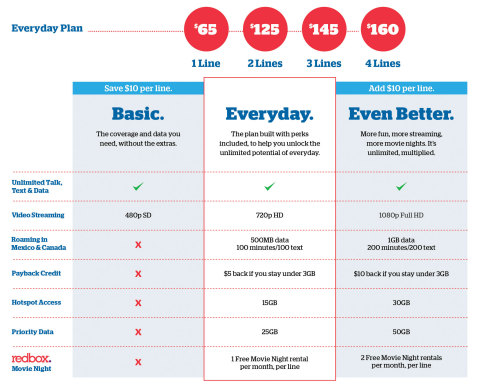 U.S. Cellular's new Basic, Everyday and Even Better Unlimited Plans let customers choose and customize a plan to match their lifestyle. (Graphic: Business Wire)