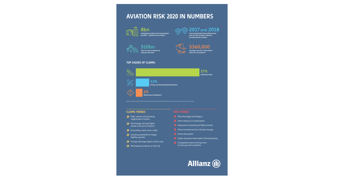 Safer Skies, But Claims and Risks Grow, According to Allianz and Embry-Riddle Aviation Risk Report