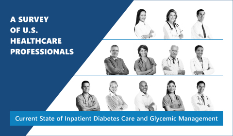 Results of a nationwide survey indicate many of the processes and protocols fundamental to high-reliability care for patients with diabetes are absent or lacking in our nation's hospitals, with more than 75% using an outdated form of insulin therapy inconsistent with recommendations by the American Diabetes Association, American Association of Clinical Endocrinologists, Society of Hospital Medicine and other authoritative sources. (Graphic: Business Wire)