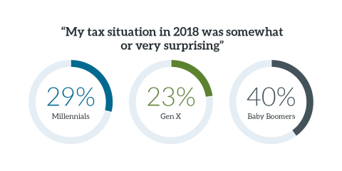 Baby Boomers were most likely to be somewhat or very surprised at their tax situation in 2018. (Graphic: Business Wire)