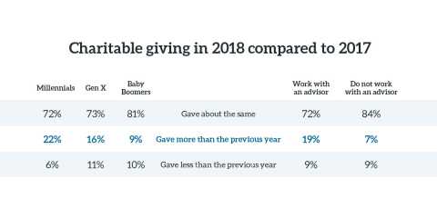 Millennials were more likely to give more to charity in 2018 than the previous year. (Graphic: Business Wire)