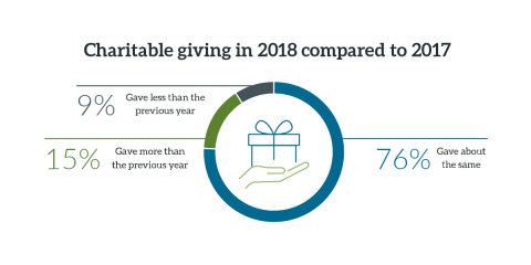 76% of those surveyed say they gave about the same to charity in 2018 compared to 2017. (Graphic: Business Wire)