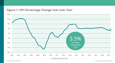 CoreLogic National Home Price Change; Sept. 2019 (Graphic: Business Wire)