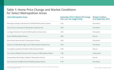 CoreLogic Home Price Change & MCI by Select Metro Area; Sept. 2019 (Graphic: Business Wire)