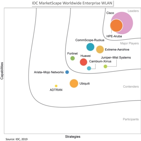 IDC MarketScape vendor analysis model is designed to provide an overview of the competitive fitness of ICT suppliers in a given market. The research methodology utilizes a rigorous scoring methodology based on both qualitative and quantitative criteria that results in a single graphical illustration of each vendor's position within a given market. The Capabilities score measures vendor product, go-to-market and business execution in the short-term. The Strategy score measures alignment of vendor strategies with customer requirements in a 3-5-year timeframe. Vendor market share is represented by the size of the icons. IDC MarketScape: Worldwide Enterprise WLAN 2019 Vendor Assessment, Doc #US45066719, October 2019 (Graphic: Business Wire)